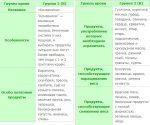Диета по группе крови 3 положительная меню – Диета по 3 группе крови со списком продуктов и примерным меню