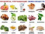 Метаболизм ускоряем – КАК УСКОРИТЬ ОБМЕН ВЕЩЕСТВ: 7 СПОСОБОВ РАЗОГНАТЬ МЕТАБОЛИЗМ